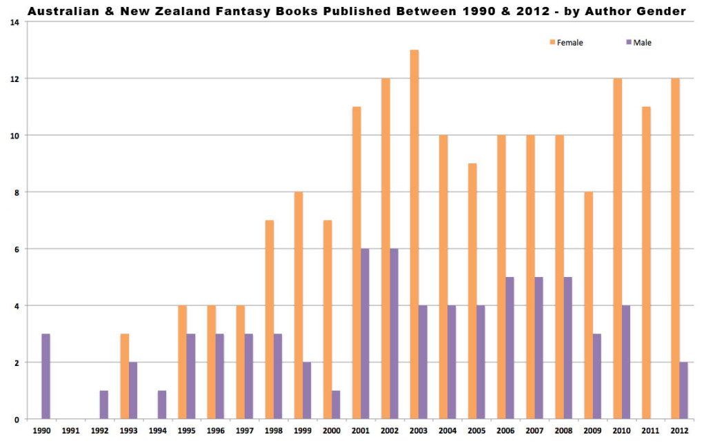 Australian Fantasy Books by Gender