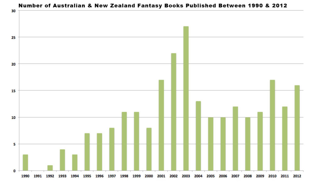 Australia Fantasy Books by Number